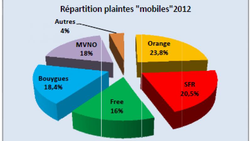 Observatoires des plaintes et résiliations : Free Mobile ne s'en sort pas si mal