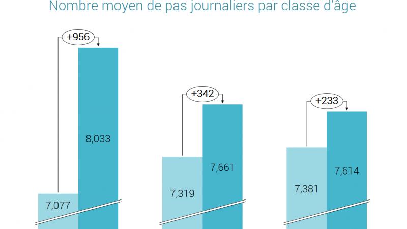 Etude : Pokemon Go fait marcher beaucoup plus les français, surtout les jeunes