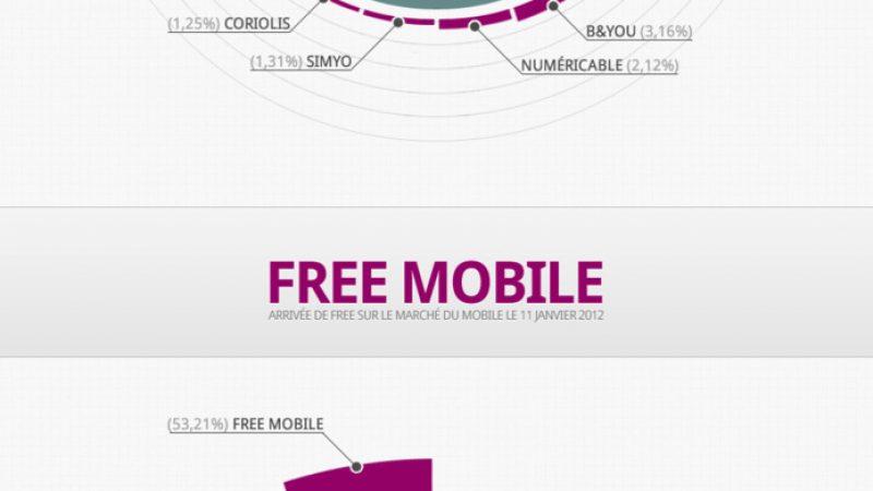 Portabilité : Etude comparative avant et après l'arrivée de Free Mobile