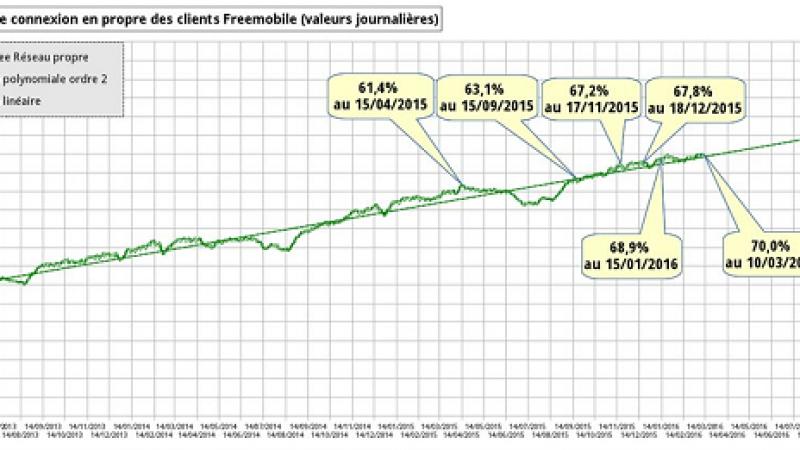 Free Mobile Netstat : nouveau record pour le taux d'utilisation du réseau Free Mobile qui atteint 70 %