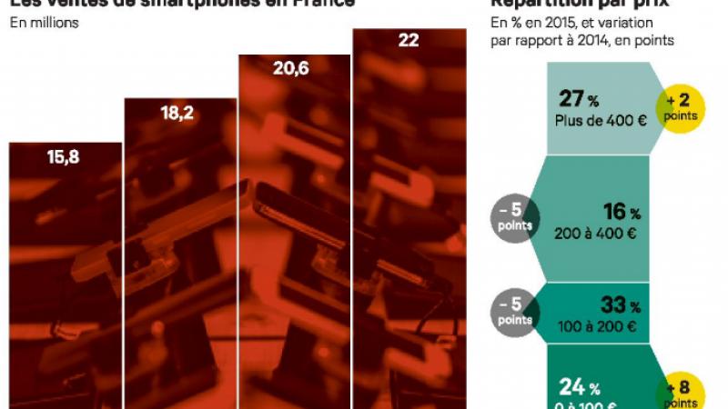 Les ventes de smartphones augmentent toujours en France, en partie grâce à Free Mobile