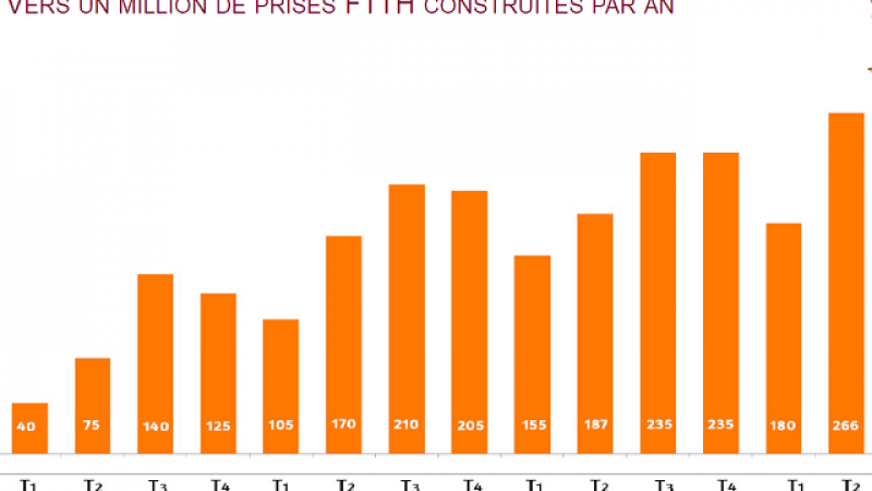 Très Haut Débit : 8 milliards d'euros d'investissements sur 5 ans prévus par les collectivités