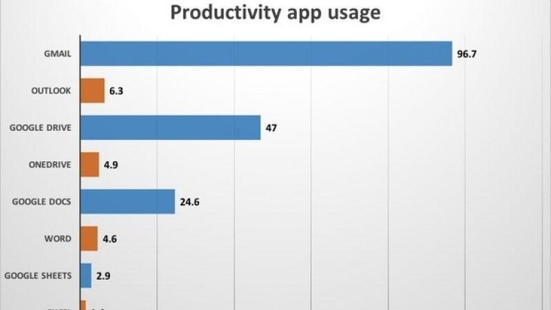 Les apps Google dix fois plus utilisées que celles de Microsoft