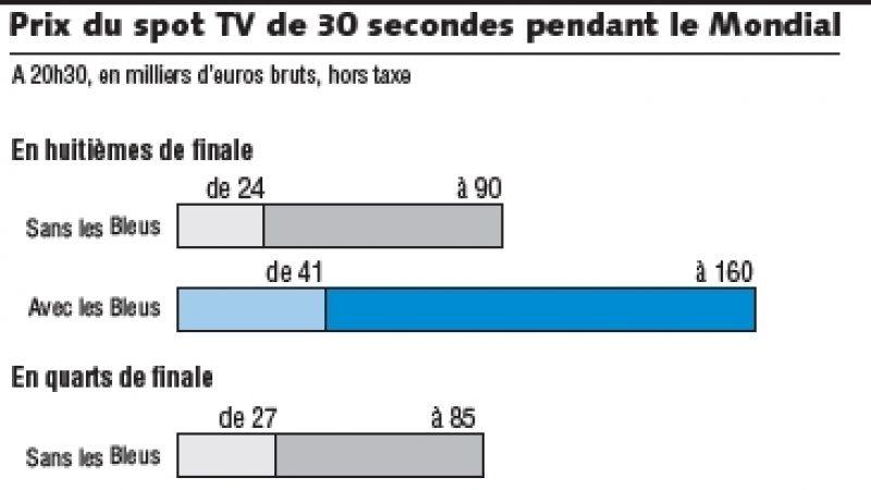 TF1 dévisse en Bourse après la débâcle des bleus