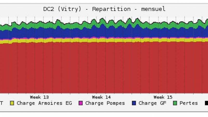 Iliad datacenter publie en direct les données énergétiques de ses Data Center