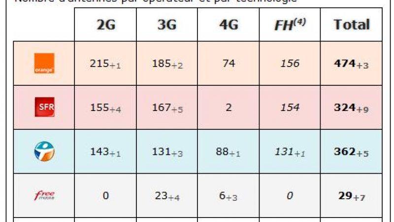 Pyrénées Atlantique : bilan des antennes 3G et 4G chez Free et les autres opérateurs