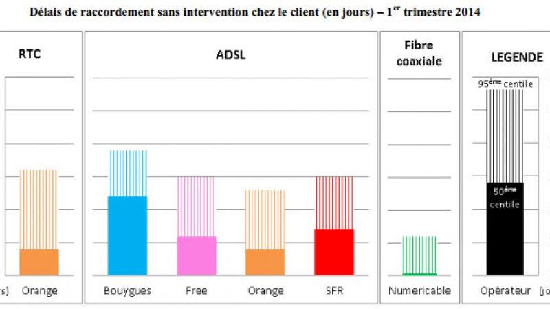 Publication des indicateurs de qualité de service fixe au T1 : Free dans la moyenne
