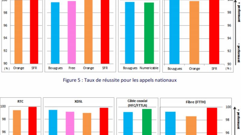 Test et comparatif de la qualité de la téléphonie fixe chez Free, Bouygues, Orange et SFR