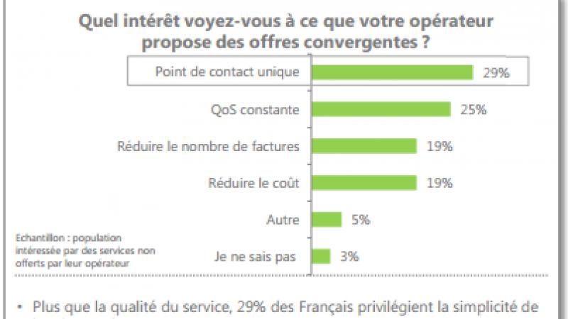 Les Français recherchent  le Quadruple Play en complément de leur offre mobile