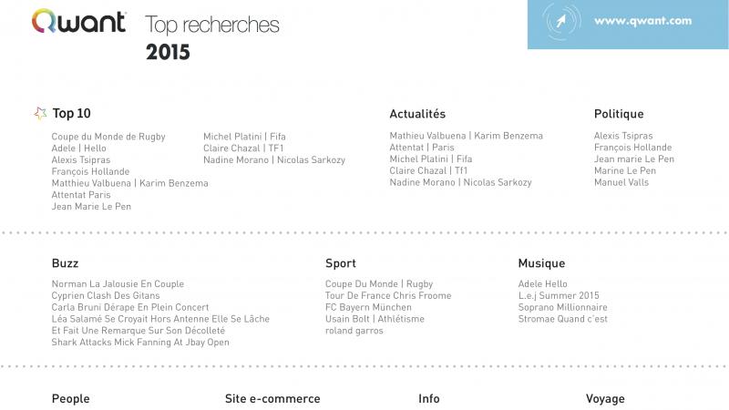 Découvrez les mots-clés les plus recherchés en 2015 sur le moteur français Qwant