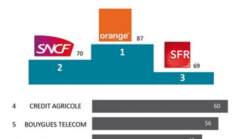 Free 8e du top 100 du rayonnement numérique des marques sur le web, les réseaux sociaux et les mobiles