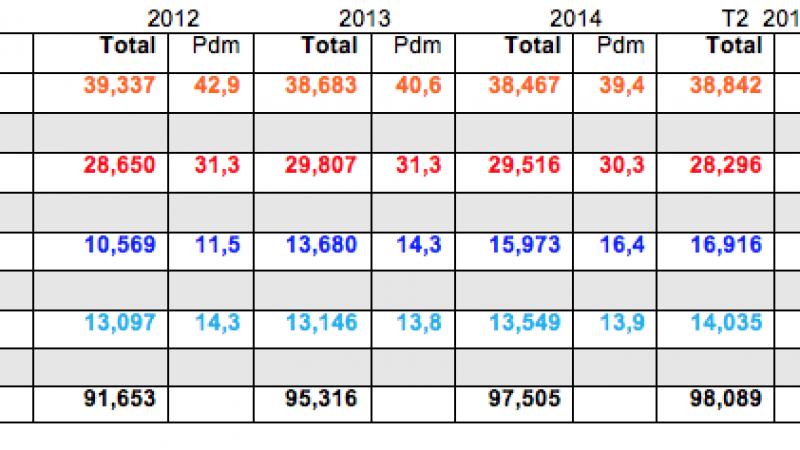 Bilan et évolution du nombre de clients chez Free, Orange, SFR et Bouygues