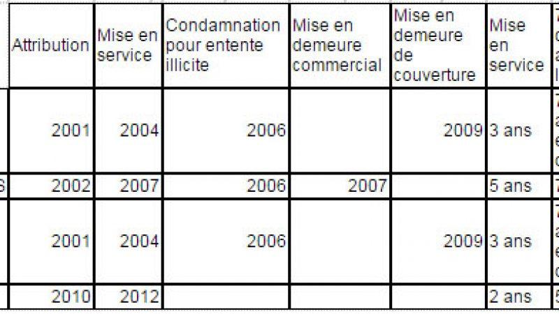 Mises en demeure, amendes, respect des obligations de couverture : le bilan des 4 opérateurs mobiles