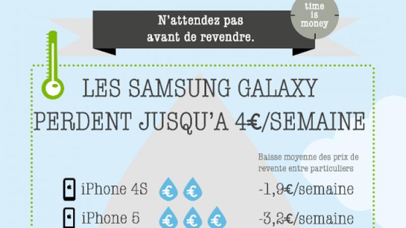 La valeur des téléphones s'écroule de 2 à 4 € par semaine d'utilisation