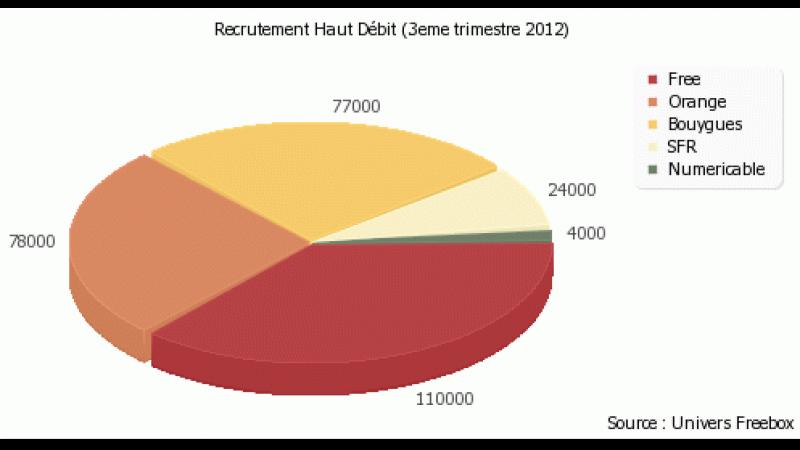 Bilan des recrutements au 3ème trimestre pour Free, Orange, SFR, etc…