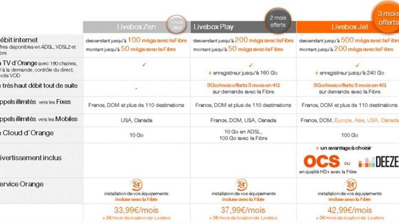 Orange annonce qu'il va enrichir ses offres Livebox et proposer 500 Mbit/s avec la fibre
