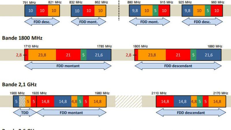 Découvrez la répartition des fréquences entre Free, Bouygues SFR et Orange