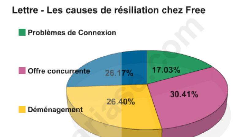 Internet Fixe : Free récupère environ 30% des résiliants SFR, Bouygues et Orange selon Ariase