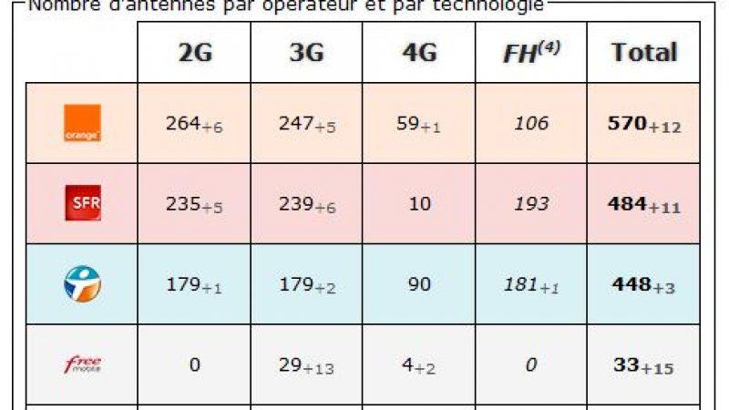 Haute-Savoie: bilan des antennes 3G et 4G chez Free et les autres opérateurs