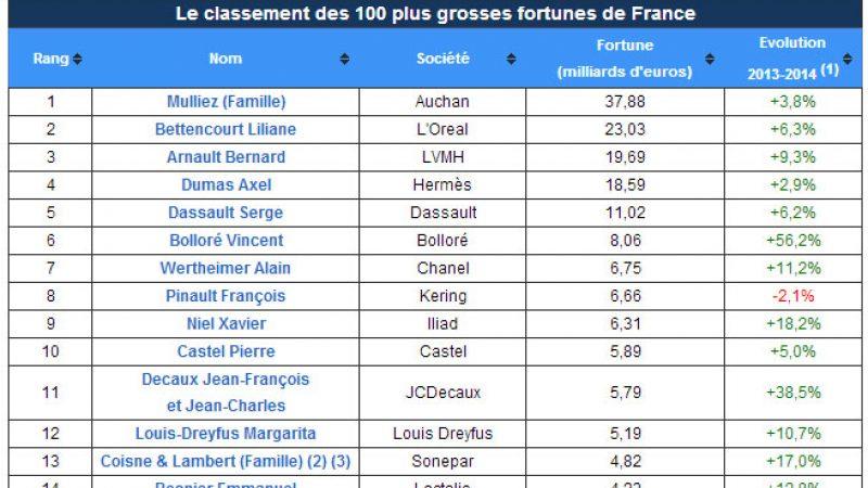 Classement des 100 Français les plus riches en 2014 : Xavier Niel à la 9ème place