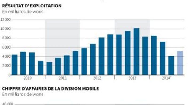 Les ventes de mobiles Samsung en berne