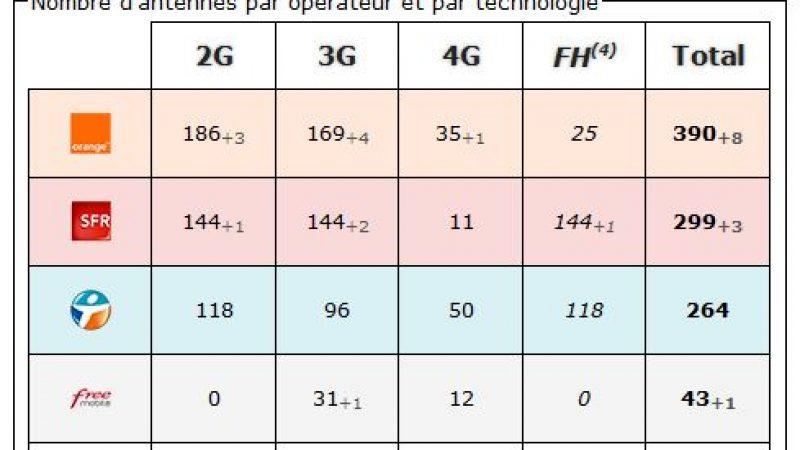 Sarthe : bilan des antennes 3G et 4G chez Free et les autres opérateurs