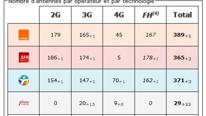 Savoie : bilan des antennes 3G et 4G chez Free et les autres opérateurs