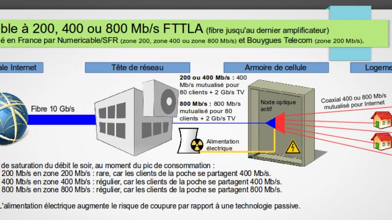 Numericable-SFR : 400 Mb/s en FTTLA dans certaines villes des Yvelines