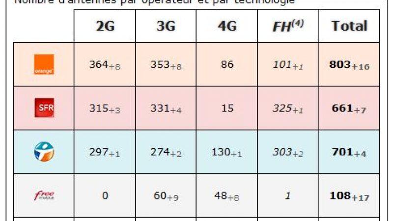 Seine et Marne : bilan des antennes 3G et 4G chez Free et les autres opérateurs