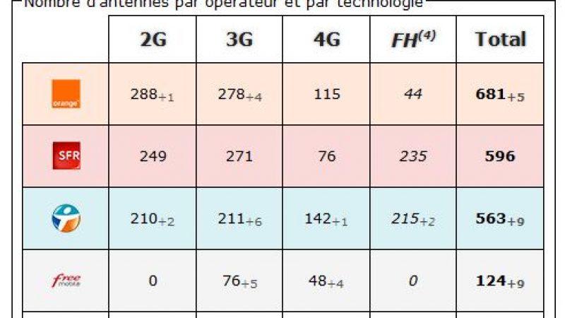 Seine Maritime:  bilan des antennes 3G et 4G chez Free et les autres opérateurs