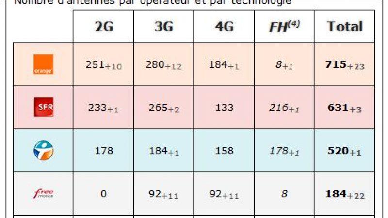Seine Saint Denis : bilan des antennes 3G et 4G chez Free et les autres opérateurs