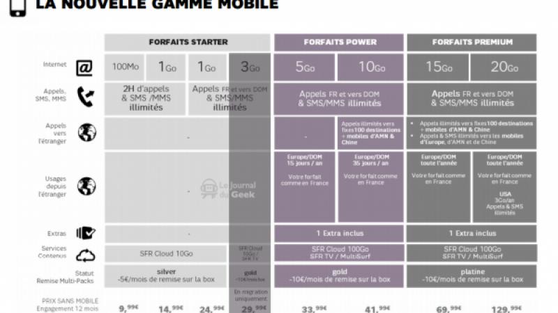 Les futures offres de SFR dévoilées : de 9,99 à 149,99 euros par mois