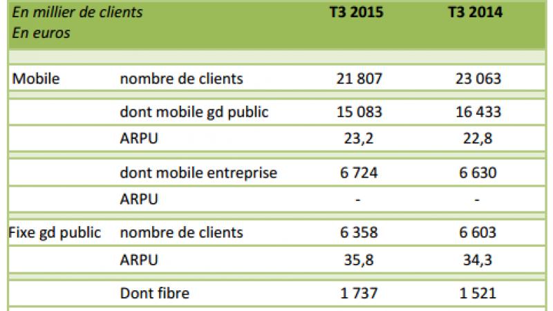 SFR-Numéricable affiche encore une perte d'abonnés Fixe/Mobile au 3ème trimestre