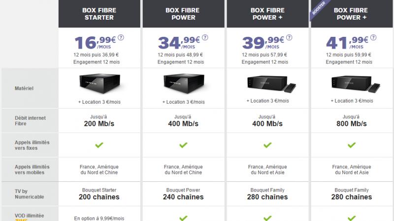 SFR tente d'entrer en concurrence directe avec Free, notamment par l'intégration de tarifs similaires à Free Mobile.