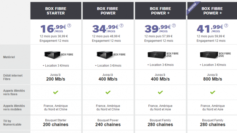 De nouvelles offres promotionnelles sur les offres BOX de SFR