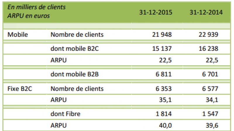 SFR regagne des abonnés mobiles au 4ème trimestre 2015, mais continue à perdre des abonnés fixes