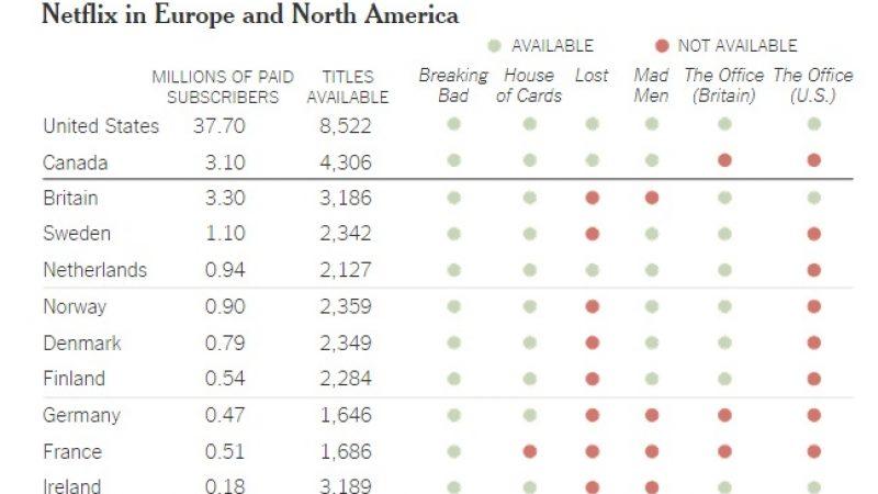 Netflix en France :  quels sont les vrais chiffres ?