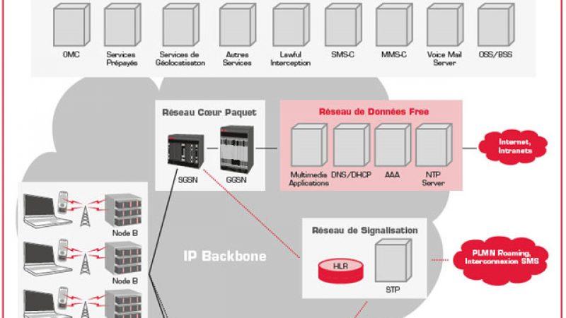 Free Mobile détaille l'architecture de son réseau 3G