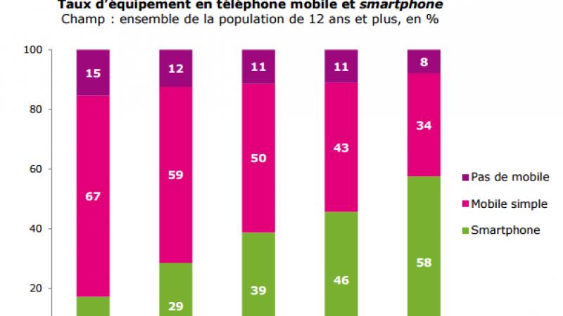 Pour la première fois, la majorité des français dispose d'un smartphone
