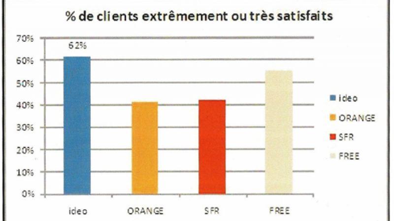 Sondage Bouygues Télécom: 54% des abonnés très satisfaits de Free