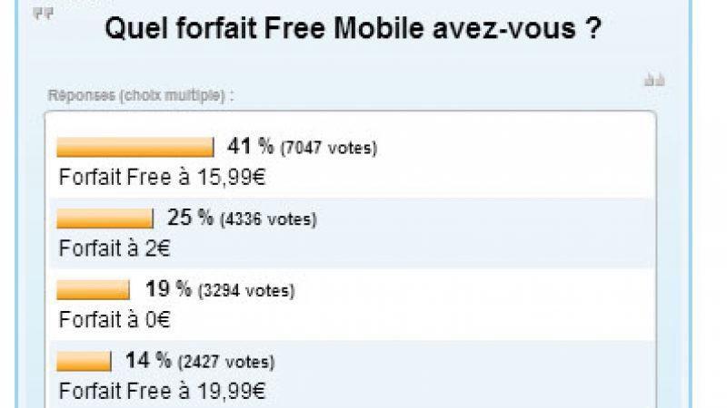 Résultat sondage Free Mobile : Les forfaits illimités et les abonnés Freebox majoritaires