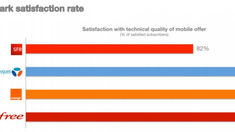 Free Mobile : meilleur taux de  satisfaction et de recommandation selon un sondage IFOP