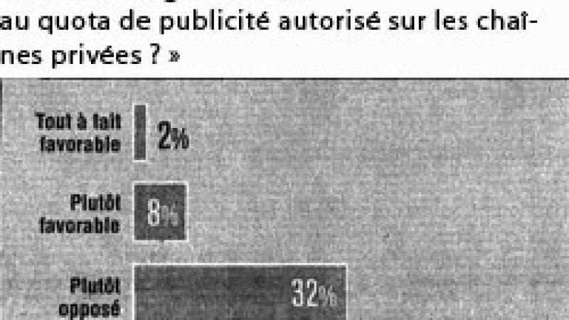 Les français farouchement opposés à l'augmentation de la pub TV