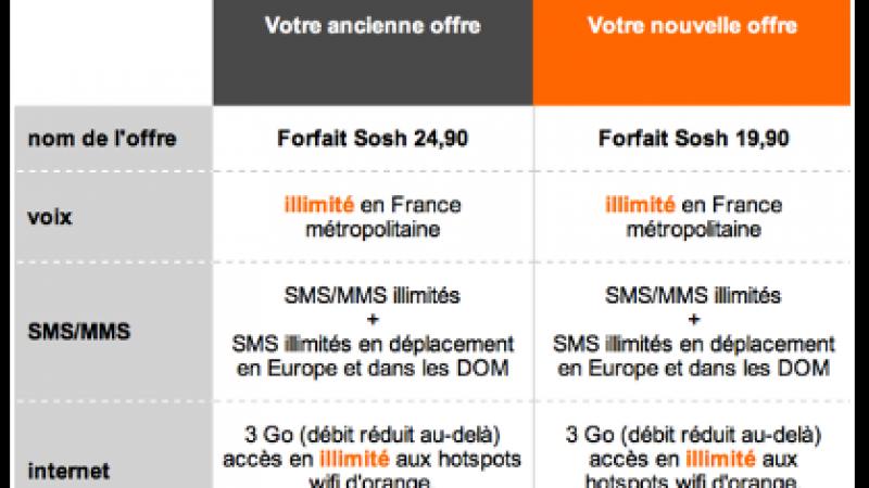 De la H+ dans le forfait Sosh à 19,99 euros par mois ? Sosh dément.
