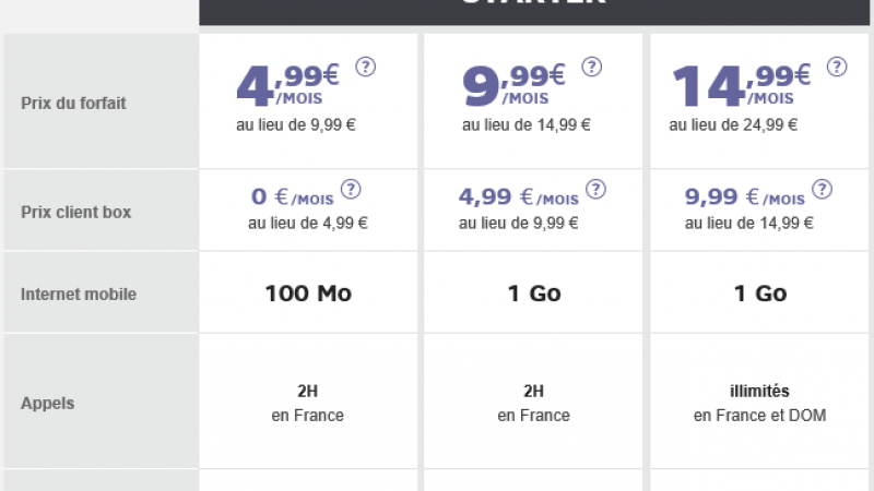 Comme Free, SFR propose un forfait à 0 euro/mois pour ses abonnés box