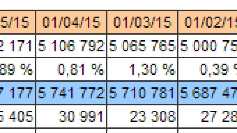 Estimation des gains d'abonnés chez Free en juillet (ADSL et fibre)