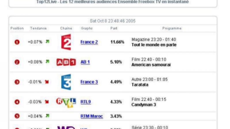 La ZDF dans les stats…