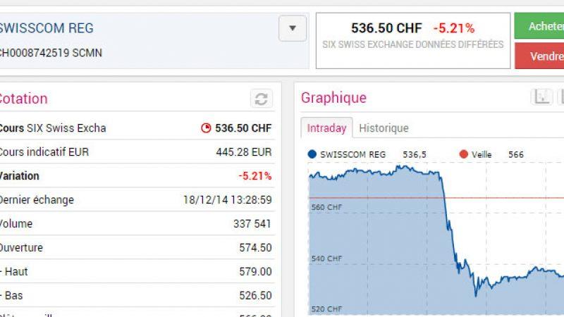 Le titre Swisscom en chute suite à l'annonce du rachat d'Orange Suisse par Xavier Niel