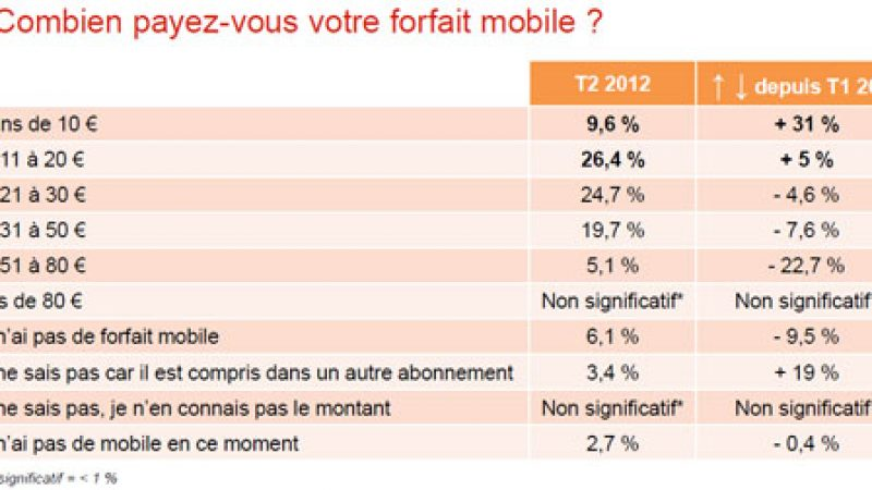 Etude : Les français déclarent payer mon cher leurs forfaits mobiles depuis l'arrivée de Free