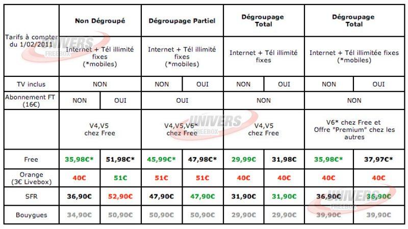 Synthèse des principales offres ADSL pour 2011